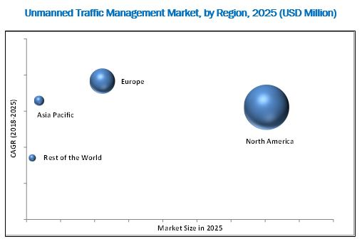 Unmanned Traffic Management (UTM) Market