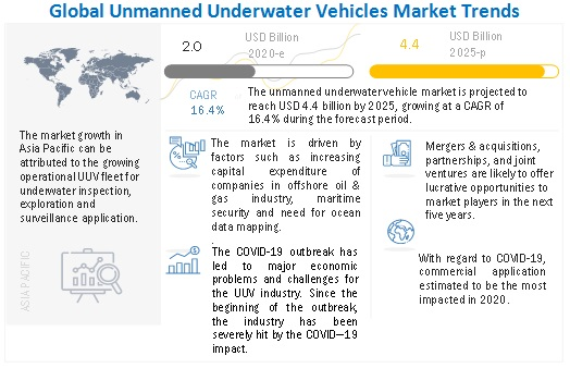 Unmanned Underwater Vehicles (UUV) Market