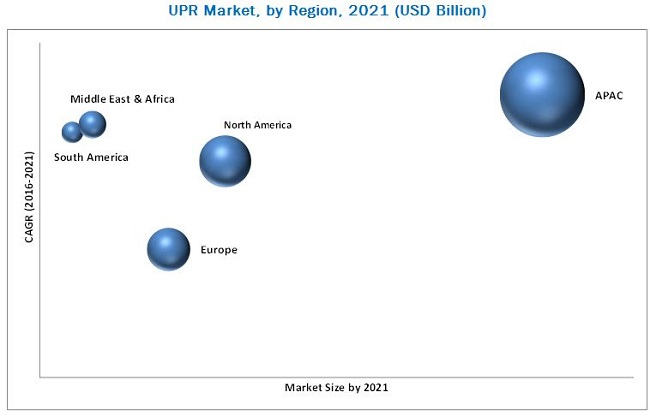 Unsaturated Polyester Resins Market