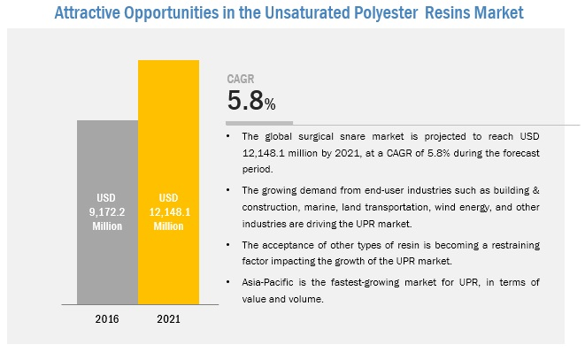 Unsaturated Polyester Resin Market by Type & End-Use