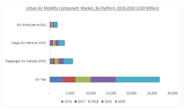Urban Air Mobility (UAM) Market