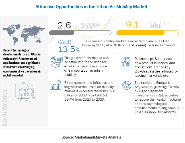 Urban Air Mobility Market