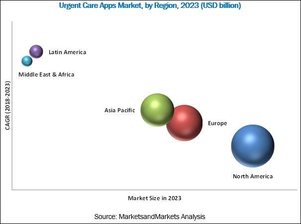 Urgent Care Apps Market