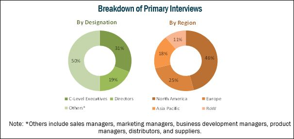 Urgent Care Center Market - Breakdown of Primary Interviews