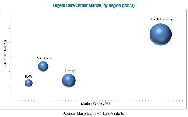 Urgent Care Center Market - by Region 2023