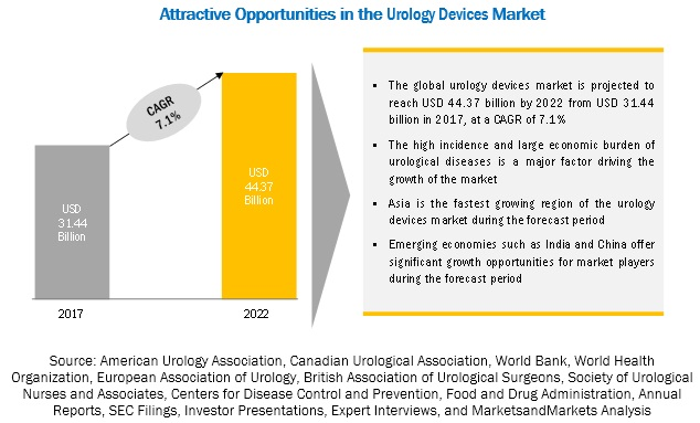 Urology Instruments Market, by Region, 2022 (USD Billion)