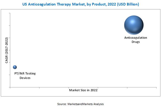 US Anticoagulation Therapy Market