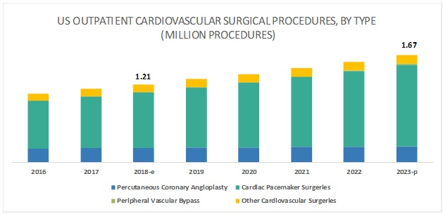 US Outpatient Surgical Procedures Market