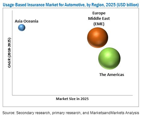 Usage-based Insurance Market
