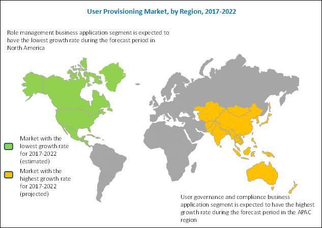 User Provisioning Market