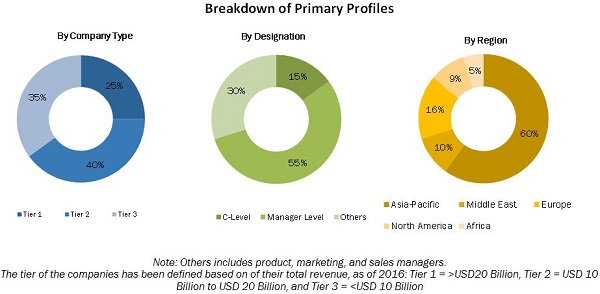 Utility Communication Market