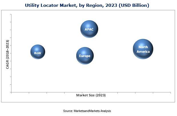 Utility Locator Market