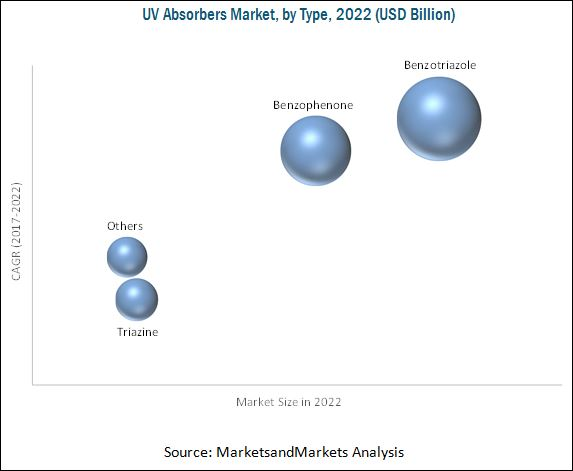 UV Absorbers Market