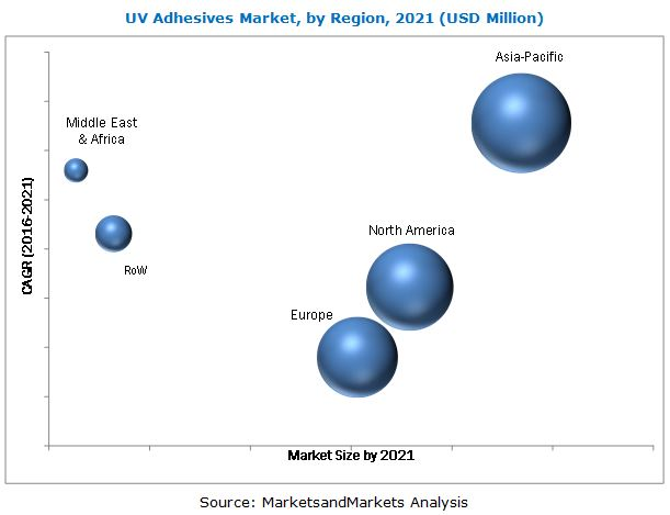 UV Adhesives Market