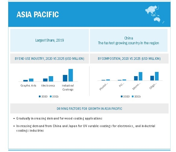 UV Curable Coatings Market By Region