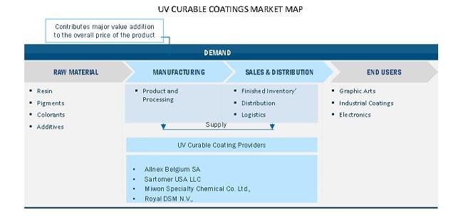 UV Curable Coatings Market Map