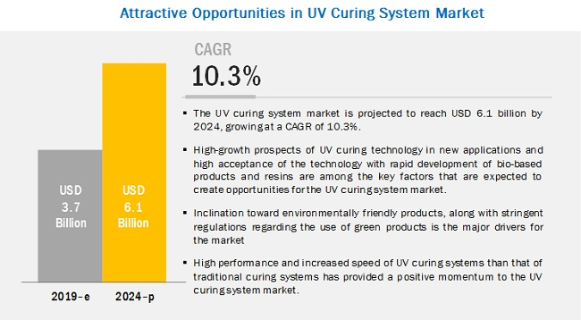 Forecast Curing Analysis Uv System MarketIndustry And To 354jLqAR
