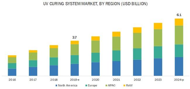 UV Curing System Market