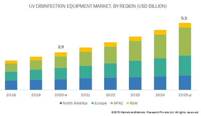 UV Disinfection Market