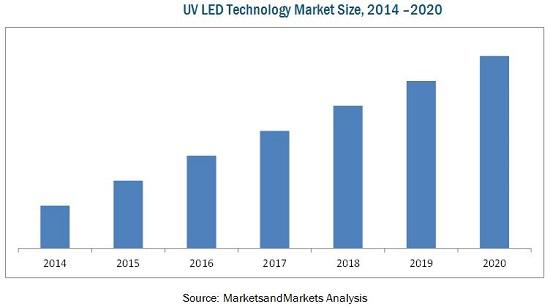 UV LED Market by Technology