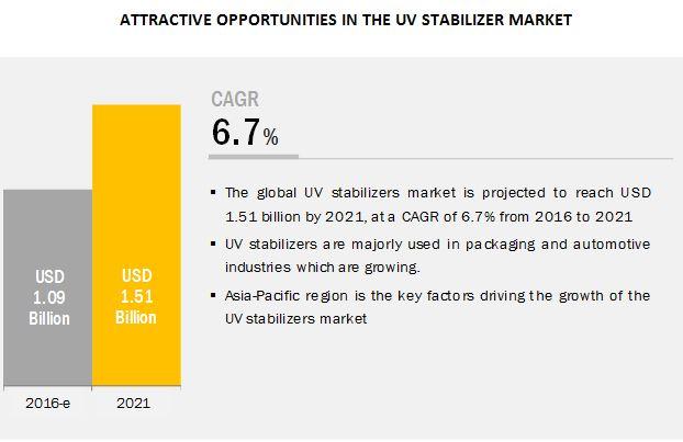 UV Stabilizers Market