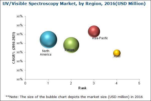 UV/Visible Spectroscopy Market