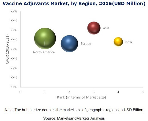 Vaccine Adjuvants Market - By Region 2021