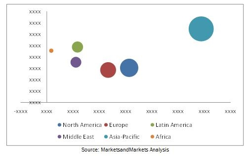 Vacuum Contactor Market