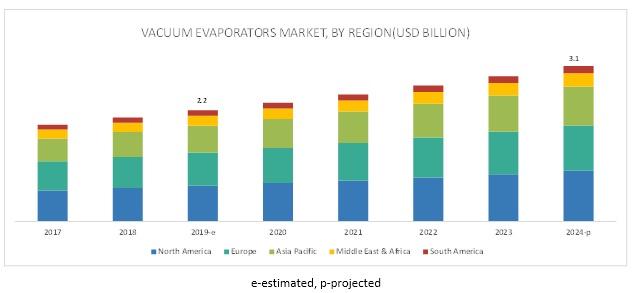 Vacuum Evaporators Market