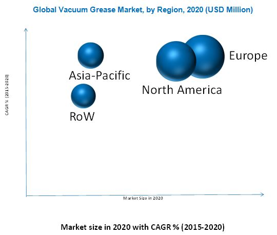 Vacuum Grease Market