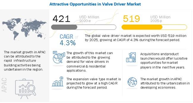 Valve Driver Market