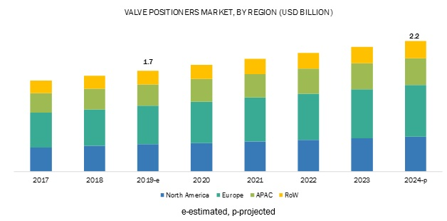 Valve Positioners Market