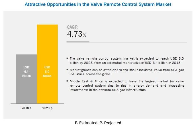 Valve Remote Control System Market