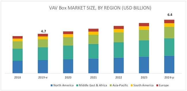 Variable Air Volume Box Market