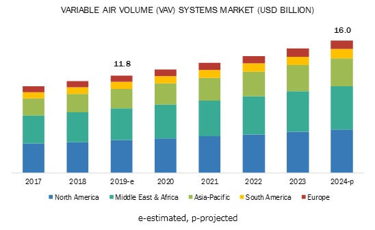 Variable Air Volume Systems Market
