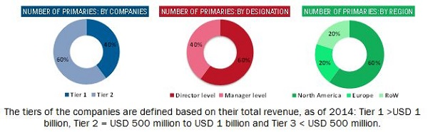 Variable Data Printing Market