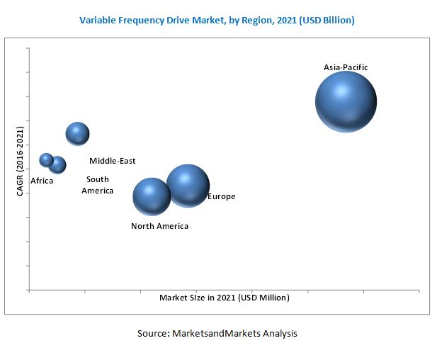Variable Frequency Drives Market