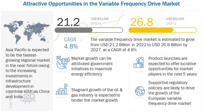 Attractive Opportunities in the Variable Frequency Drive Market