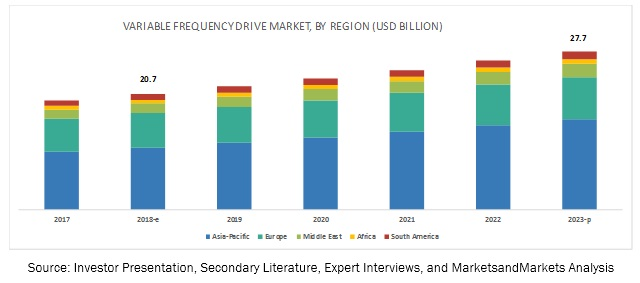 Variable Frequency Drive Market by Region