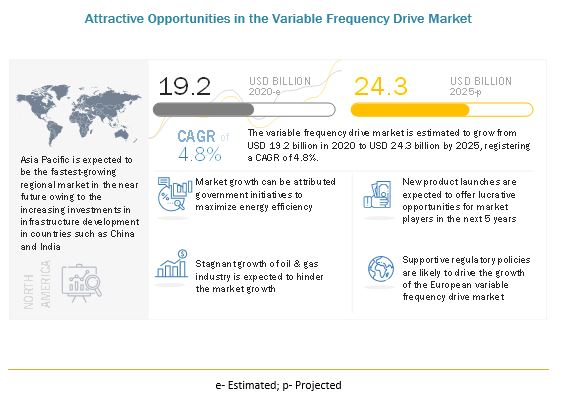 Variable Frequency Drive (VFD) Market