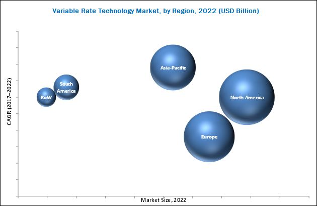Variable Rate Technology (VRT) Market