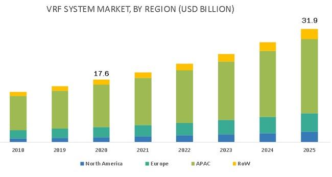 VRF Systems Market