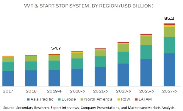 VVT & Start-Stop Systems Market