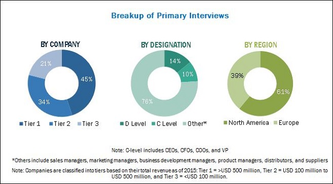 Varicose Vein Treatment Market - Breakup of Primary Interviews