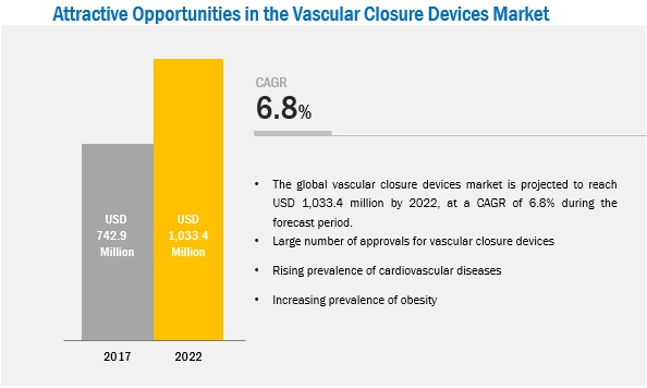 Vascular Closure Device Market - Attractive Opportunities by 2022
