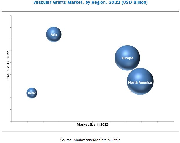 Vascular Graft Market, by Region, 2022 (USD Billion)