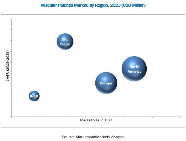 Vascular Patches Market