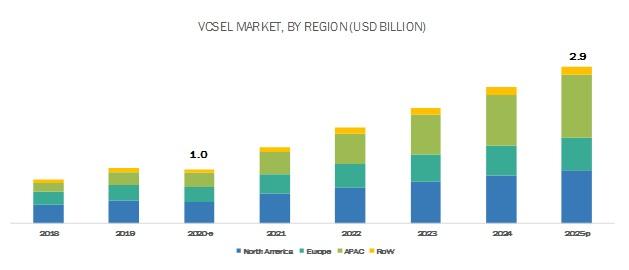 VCSEL Market