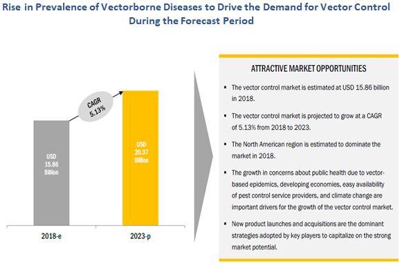 Vector Control Market