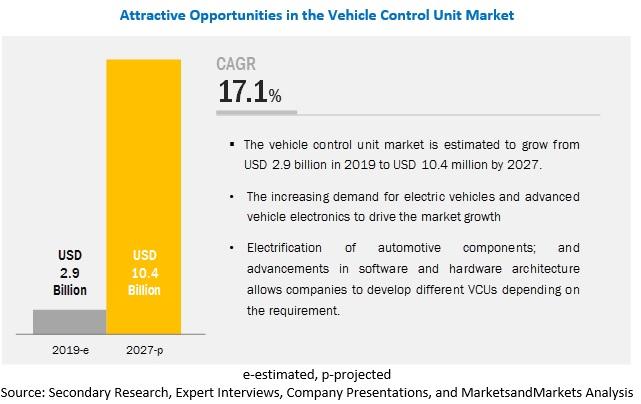 Vehicle Control Unit Market